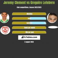 Jeremy Clement vs Gregoire Lefebvre h2h player stats