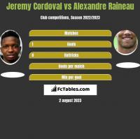 Jeremy Cordoval vs Alexandre Raineau h2h player stats