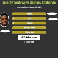 Jeremy Cordoval vs Anthony Soubervie h2h player stats