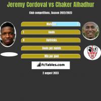 Jeremy Cordoval vs Chaker Alhadhur h2h player stats