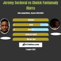 Jeremy Cordoval vs Cheick Fantamady Diarra h2h player stats