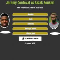 Jeremy Cordoval vs Razak Boukari h2h player stats