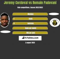 Jeremy Cordoval vs Romain Padovani h2h player stats