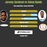 Jeremy Cordoval vs Sekou Konde h2h player stats