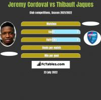 Jeremy Cordoval vs Thibault Jaques h2h player stats