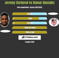 Jeremy Cordoval vs Oumar Gonzalez h2h player stats