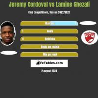 Jeremy Cordoval vs Lamine Ghezali h2h player stats