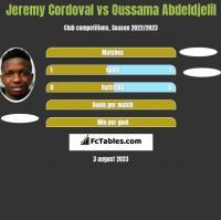 Jeremy Cordoval vs Oussama Abdeldjelil h2h player stats