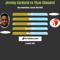 Jeremy Cordoval vs Ylyas Chouaref h2h player stats