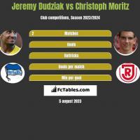 Jeremy Dudziak vs Christoph Moritz h2h player stats