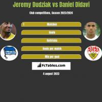 Jeremy Dudziak vs Daniel Didavi h2h player stats