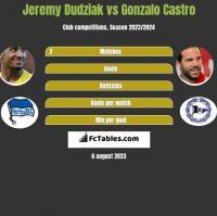 Jeremy Dudziak vs Gonzalo Castro h2h player stats