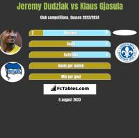 Jeremy Dudziak vs Klaus Gjasula h2h player stats