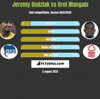 Jeremy Dudziak vs Orel Mangala h2h player stats