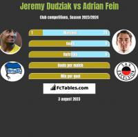 Jeremy Dudziak vs Adrian Fein h2h player stats