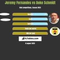 Jeremy Fernandes vs Doke Schmidt h2h player stats