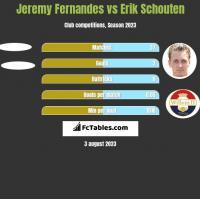 Jeremy Fernandes vs Erik Schouten h2h player stats