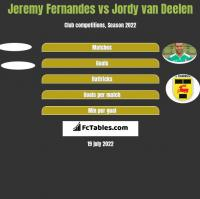 Jeremy Fernandes vs Jordy van Deelen h2h player stats