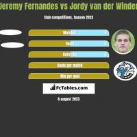 Jeremy Fernandes vs Jordy van der Winden h2h player stats