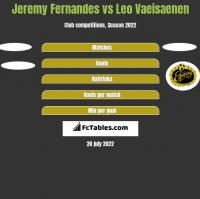 Jeremy Fernandes vs Leo Vaeisaenen h2h player stats