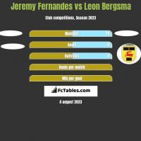 Jeremy Fernandes vs Leon Bergsma h2h player stats