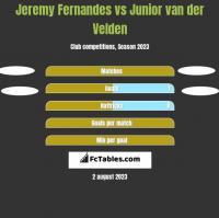 Jeremy Fernandes vs Junior van der Velden h2h player stats
