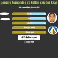 Jeremy Fernandes vs Kelian van der Kaap h2h player stats