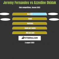 Jeremy Fernandes vs Azzedine Dkidak h2h player stats