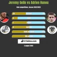 Jeremy Gelin vs Adrien Hunou h2h player stats