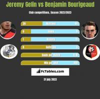Jeremy Gelin vs Benjamin Bourigeaud h2h player stats