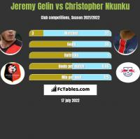 Jeremy Gelin vs Christopher Nkunku h2h player stats