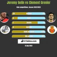 Jeremy Gelin vs Clement Grenier h2h player stats