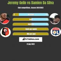 Jeremy Gelin vs Damien Da Silva h2h player stats