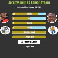 Jeremy Gelin vs Hamari Traore h2h player stats
