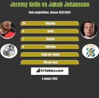 Jeremy Gelin vs Jakob Johansson h2h player stats