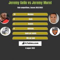 Jeremy Gelin vs Jeremy Morel h2h player stats