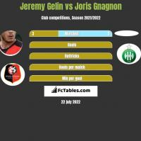 Jeremy Gelin vs Joris Gnagnon h2h player stats