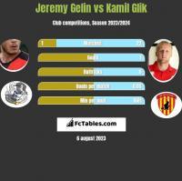 Jeremy Gelin vs Kamil Glik h2h player stats