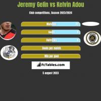 Jeremy Gelin vs Kelvin Adou h2h player stats
