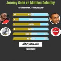 Jeremy Gelin vs Mathieu Debuchy h2h player stats