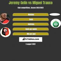 Jeremy Gelin vs Miguel Trauco h2h player stats