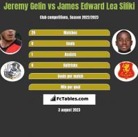 Jeremy Gelin vs James Edward Lea Siliki h2h player stats