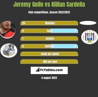 Jeremy Gelin vs Killian Sardella h2h player stats