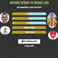 Jeremy Grimm vs Kenny Lala h2h player stats