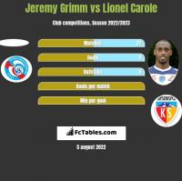 Jeremy Grimm vs Lionel Carole h2h player stats