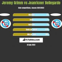 Jeremy Grimm vs Jeanricner Bellegarde h2h player stats