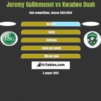 Jeremy Guillemenot vs Kwadwo Duah h2h player stats