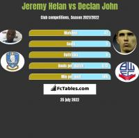 Jeremy Helan vs Declan John h2h player stats