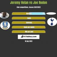 Jeremy Helan vs Joe Rodon h2h player stats