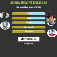 Jeremy Helan vs Kieran Lee h2h player stats